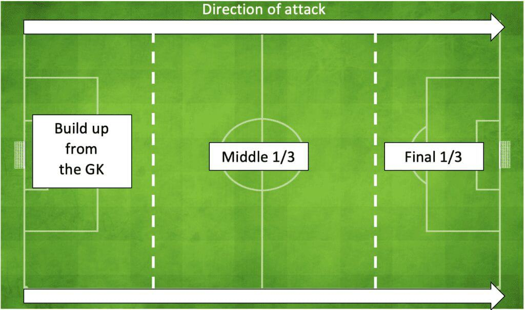 PFSA Opposition Scouting, direction of play