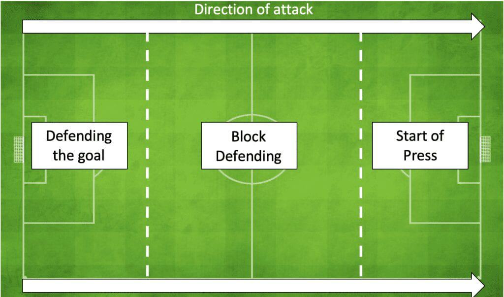 Defending direction of play