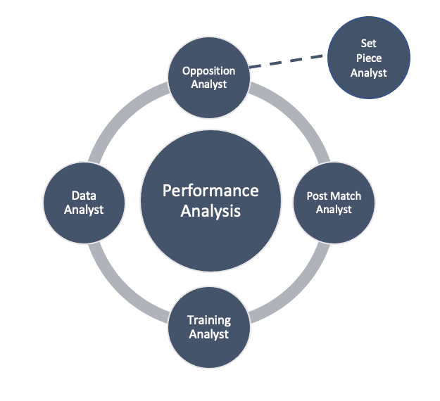 A performance analysis department might look something like this: