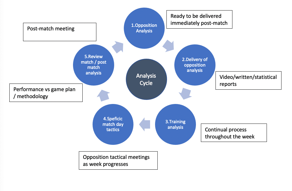 How does a performance analysis department function?