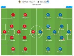 Analysis in practice - Northern Ireland v Slovakia