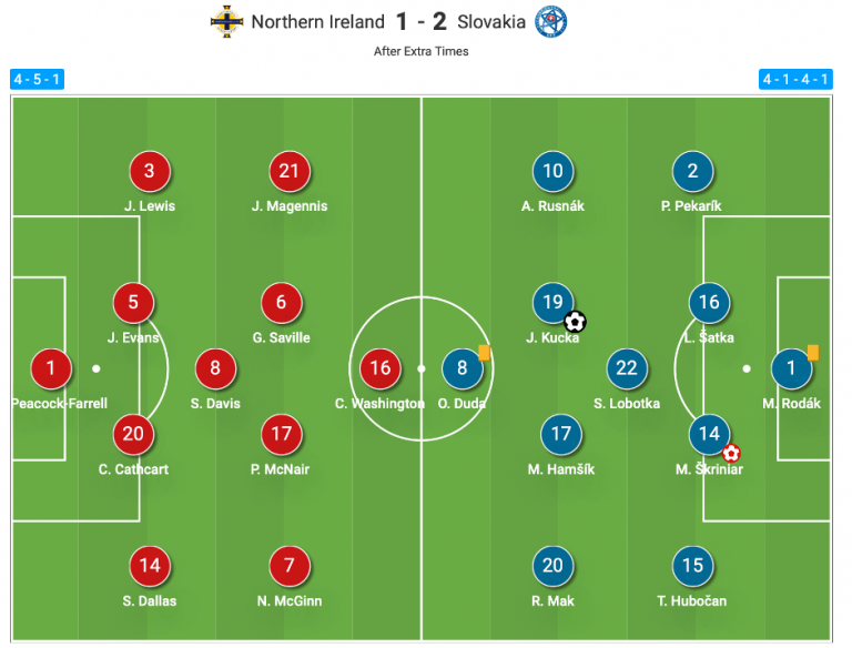 Analysis in practice - Northern Ireland v Slovakia