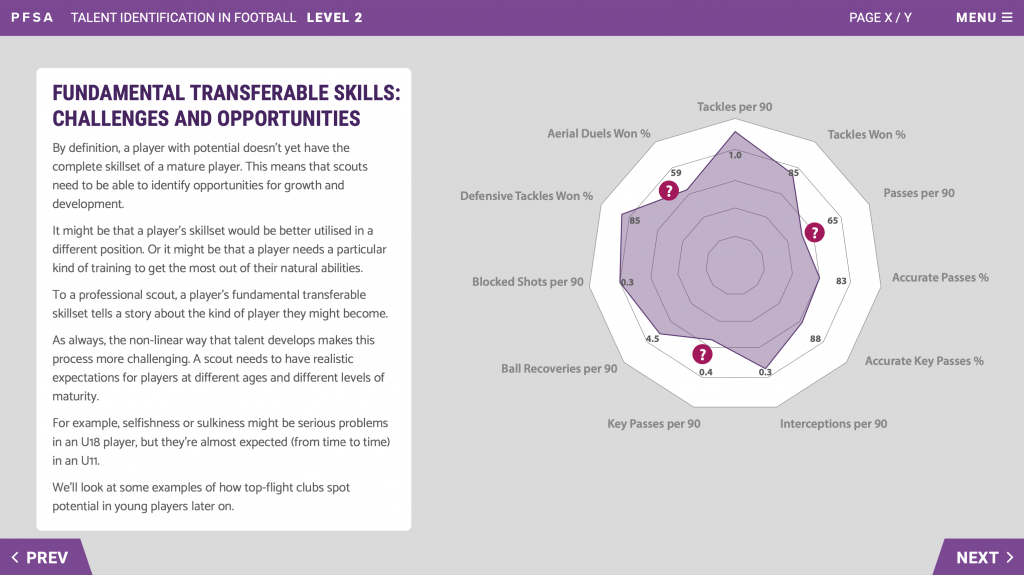 PFSA Level 2 Talent Identification In Football