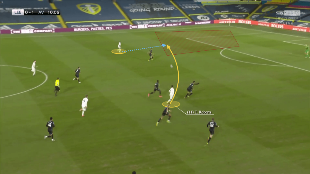 Why Talented Tyler Roberts is so highly rated by Bielsa at Leeds