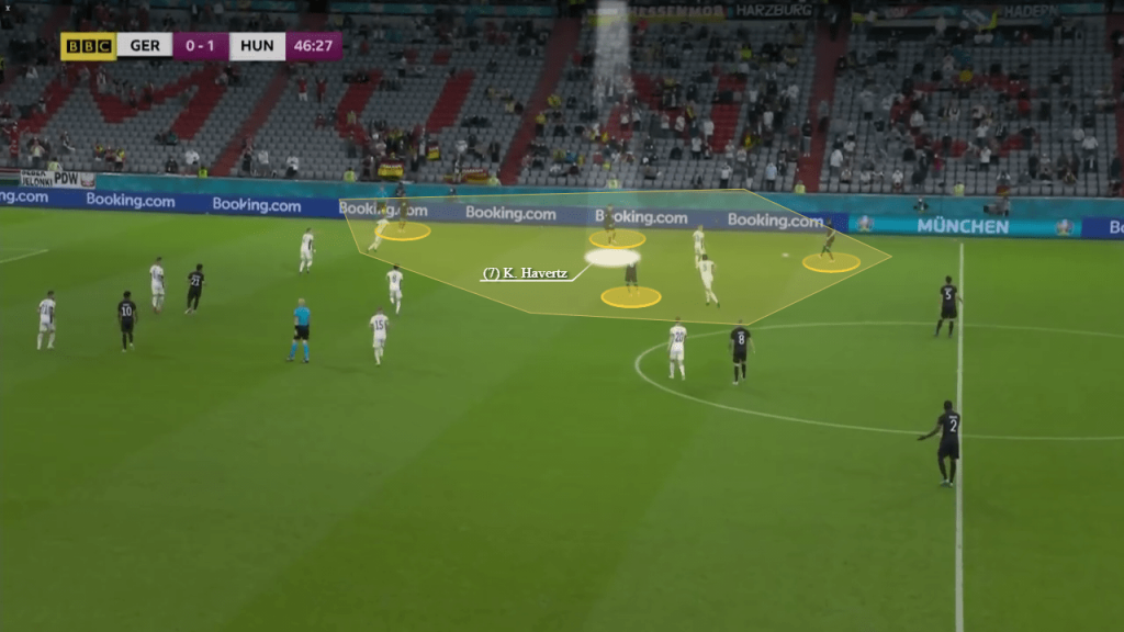 Kai Havertz has certainly been a shining light for Germany at the Euros, giving them a much needed spark in the final third throughout the group stages. Scoring two goals and supplying two assists in their opening three matches, Havertz's production has been vital in ensuring Germany progressed into the Round of 16, where they'll play England. Rising to the occasion in Die Mannschaft's exciting 2-2 draw with Hungary, Havertz backed up his sensational showing against Portugal with another quality outing. Initially beginning on the right side of Germany's attack in their 3-4-3 shape, the Chelsea whizz merely used this as a platform to start the game, for he rotated positions constantly with his colleagues. Forever altering defenders' points and disrupting their rhythm so they couldn't settle into a pattern of how best to combat him, he was a difficult man to keep tabs on. Looking to unsettle the deep sitting Hungary rearguard with these mechanics, Havertz, Serge Gnabry and Leroy Sane's frequent interchanges were executed very nicely indeed. For Havertz, this helped him find spaces between the lines and open gaps in behind by dragging foes out of shape, with his opponents often caught in two minds whether to keep their shape or step out and follow him deep. Image 1 - Smartly receiving between the lines Image 2 - Superb space finding centrally Popping up all over the final third hoping to form overloads and supporting triangles and diamonds, he admirably supported offensive passages with his connecting movement. Be it centrally, in the half spaces and out wide, Havertz influenced proceedings all over, as he expertly found space and generated openings for teammates with his intelligent movement. Image 3 - Forming a 4v3 diamond Image 4 - Forming a triangle around the ball Image 5 - Pinning markers to create space for his teammate to receive His comrades would repay the favour too by creating space for him to exploit, as he remained awake for pockets to take advantage of i